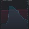 Obr. 76: Blynk app: Po opětovném spuštění máme možnost graf jednoduše maximalizovat (tlačítkem dole vpravo)