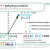 Obr. 8: Infografika k příkazu G01