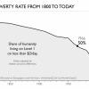 """Termín """"extrémní chudoba"""" má pevně daný technický význam: znamená, že máte denní příjem nižší než 1,9 $"""