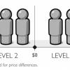 Rozdělení světa do čtyř příjmových úrovní